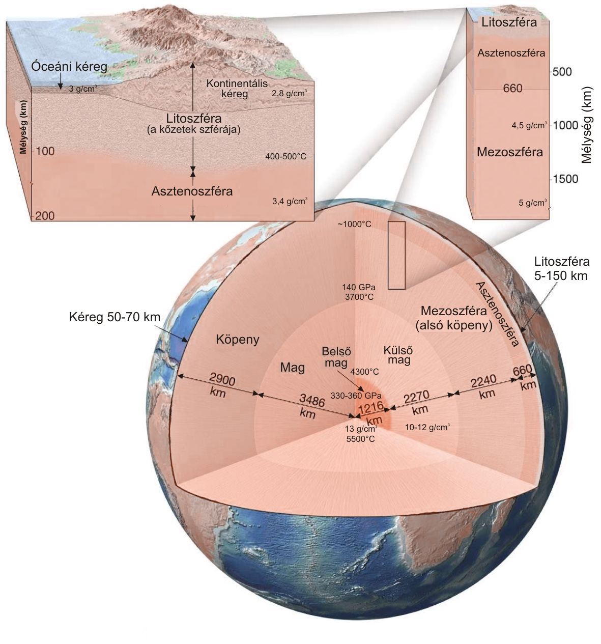 Internal stucture of the Earth